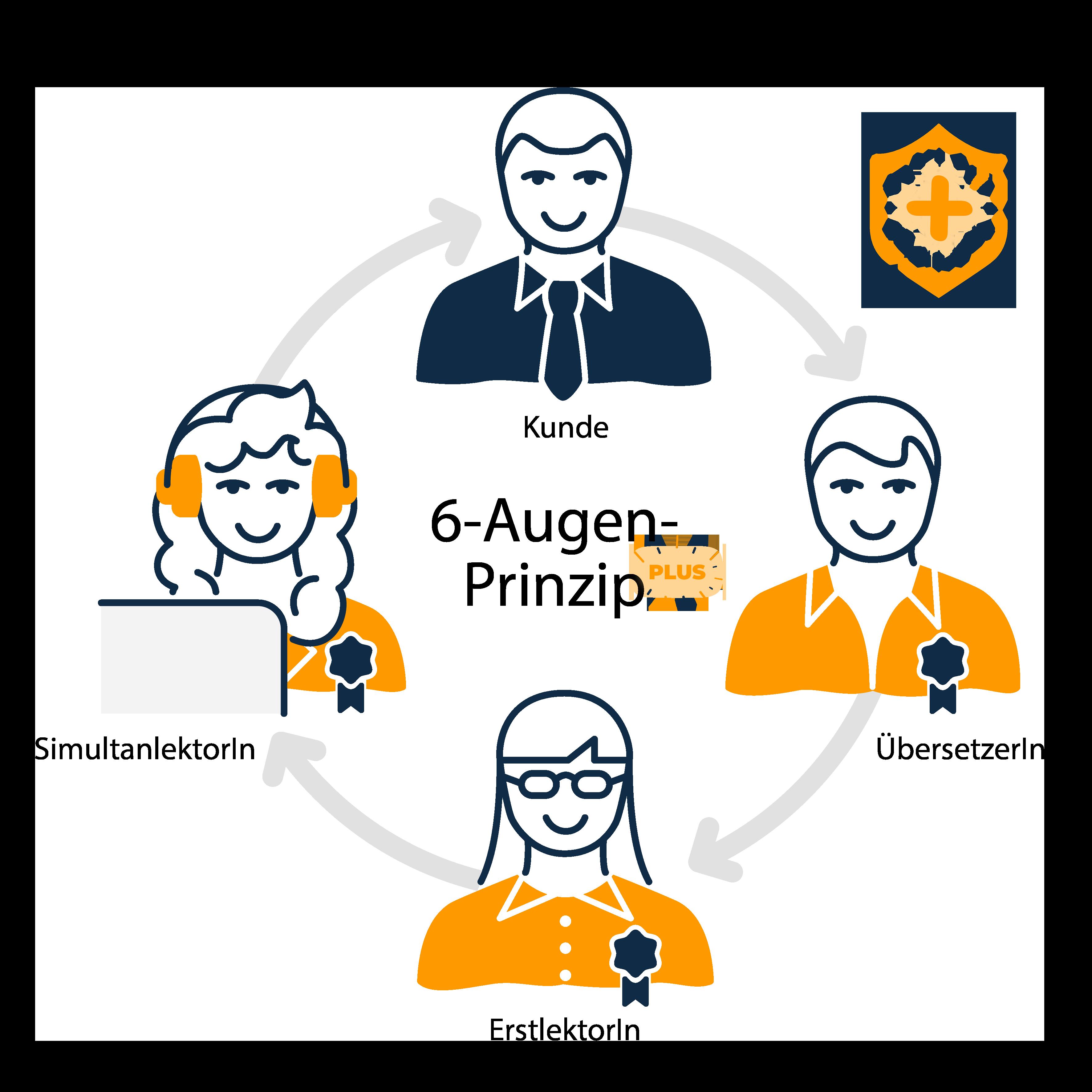 Das ALLESPRACHEN 6-Augen-Prinzip: Darstellung